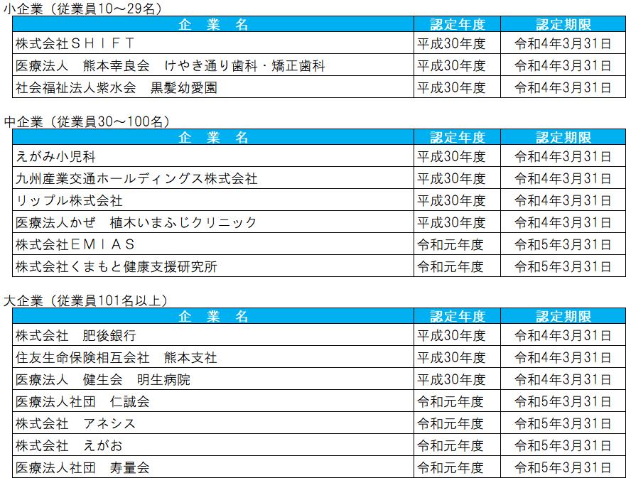 認定企業一覧(R3.4.1現在)