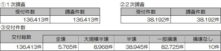 01 201906 り災(住家)