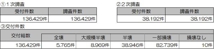 01 201907 り災(住家)