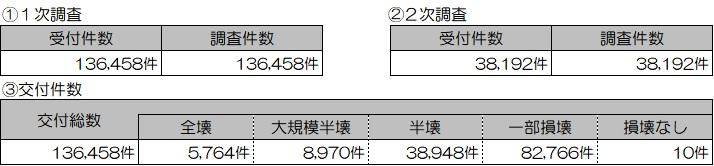 01 0109 り災(住家)