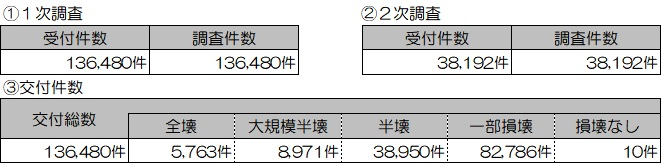 01 201911 り災(住家)