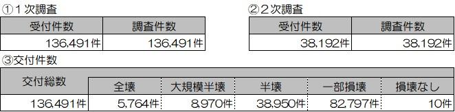 01 201912 り災(住家)