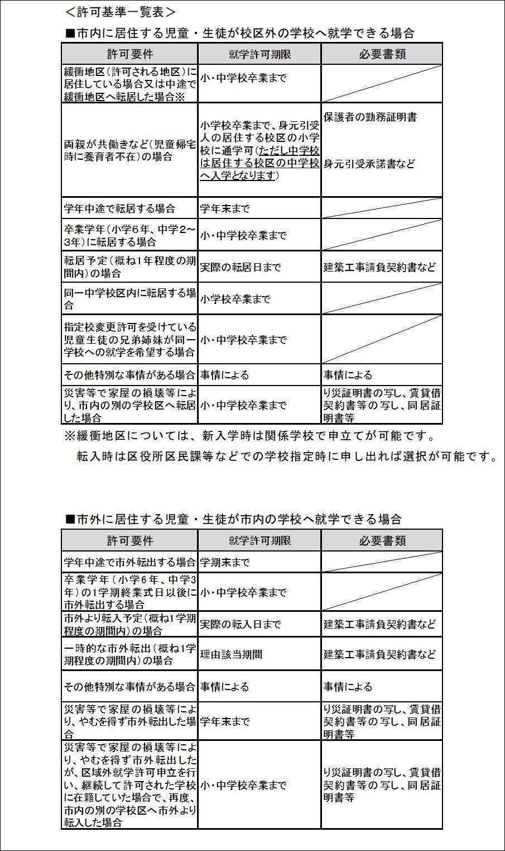 許可基準一覧表