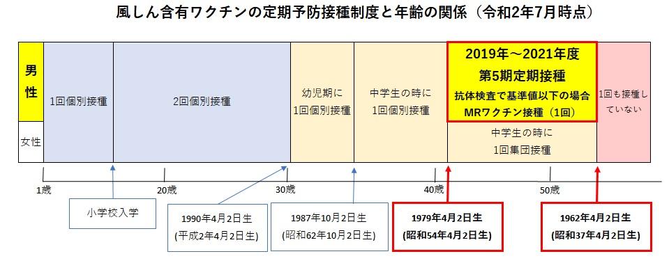 風しん含有ワクチンの定期予防接種制度と年齢の関係(令和2年7月時点)熊本市保健所作成