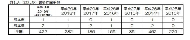 麻しん統計2019.4