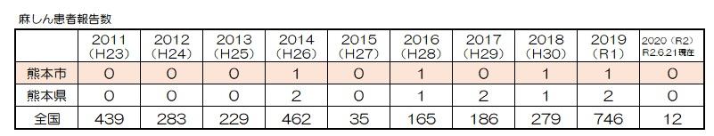 麻しん2011~2020.6発生数
