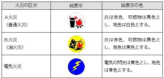 消火器の表示内容例