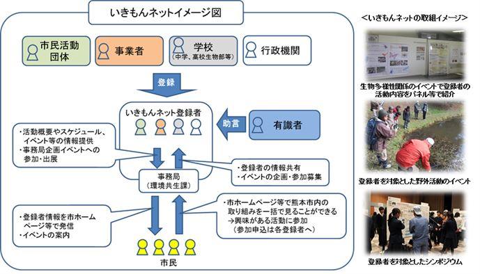 いきもんネットイメージ図