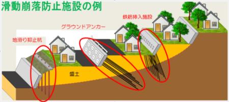 滑動崩落防止施設の例図