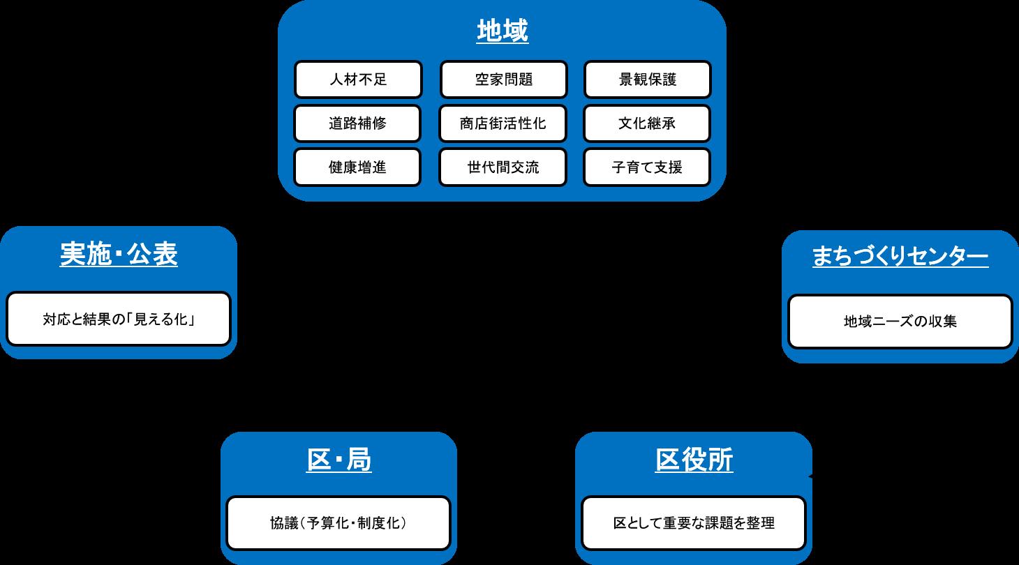 地域ニーズ反映の仕組み図