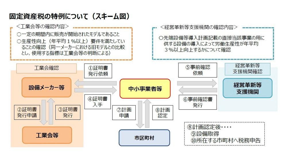 固定資産税の特例について(スキーム図)