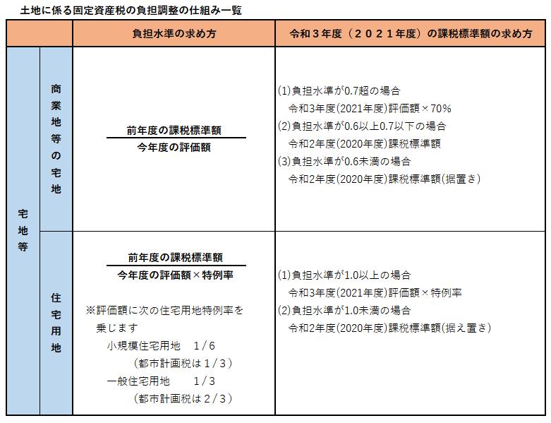 土地に係る固定資産税の負担調整の仕組み一覧