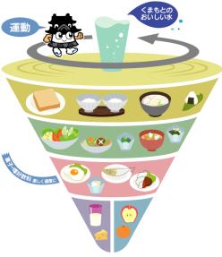 食事バランスガイド(ひごまる)
