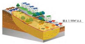谷埋め型大規模盛土造成地のイメージ