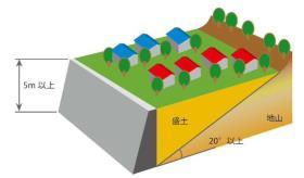 腹付け型大規模盛土造成地のイメージ