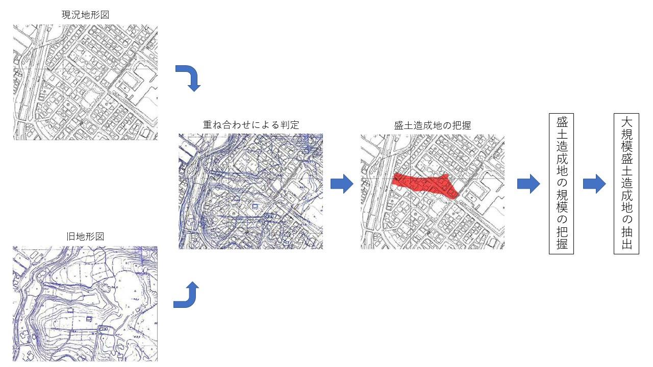 大規模盛土造成地の抽出方法