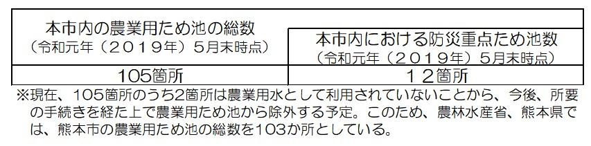 【再選定結果(熊本市)】