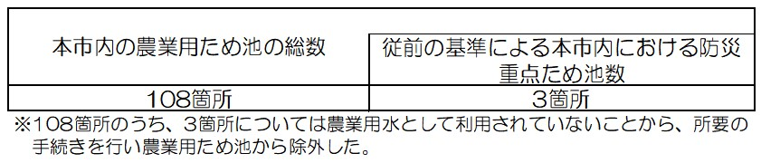 【参考(再選定前のデータ)】