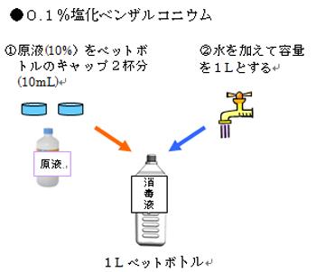 ペットボトルを使った0.1%塩化ベンザルコニウム消毒薬の作り方の図