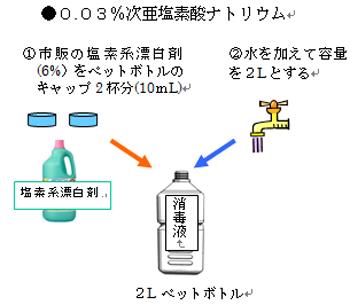 ペットボトルを使った0.03%次亜塩素酸ナトリウム消毒液の作り方の図