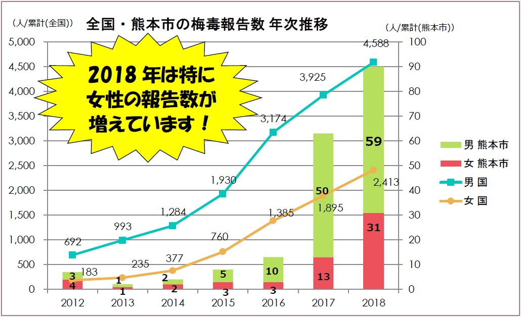 熊本市2018年梅毒報告数グラフ