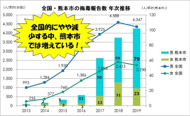 熊本市2019年梅毒報告数グラフ