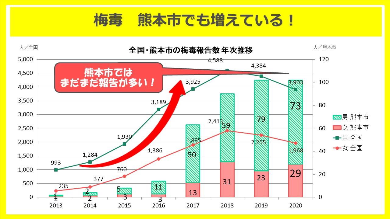 熊本市2020年梅毒報告数グラフ