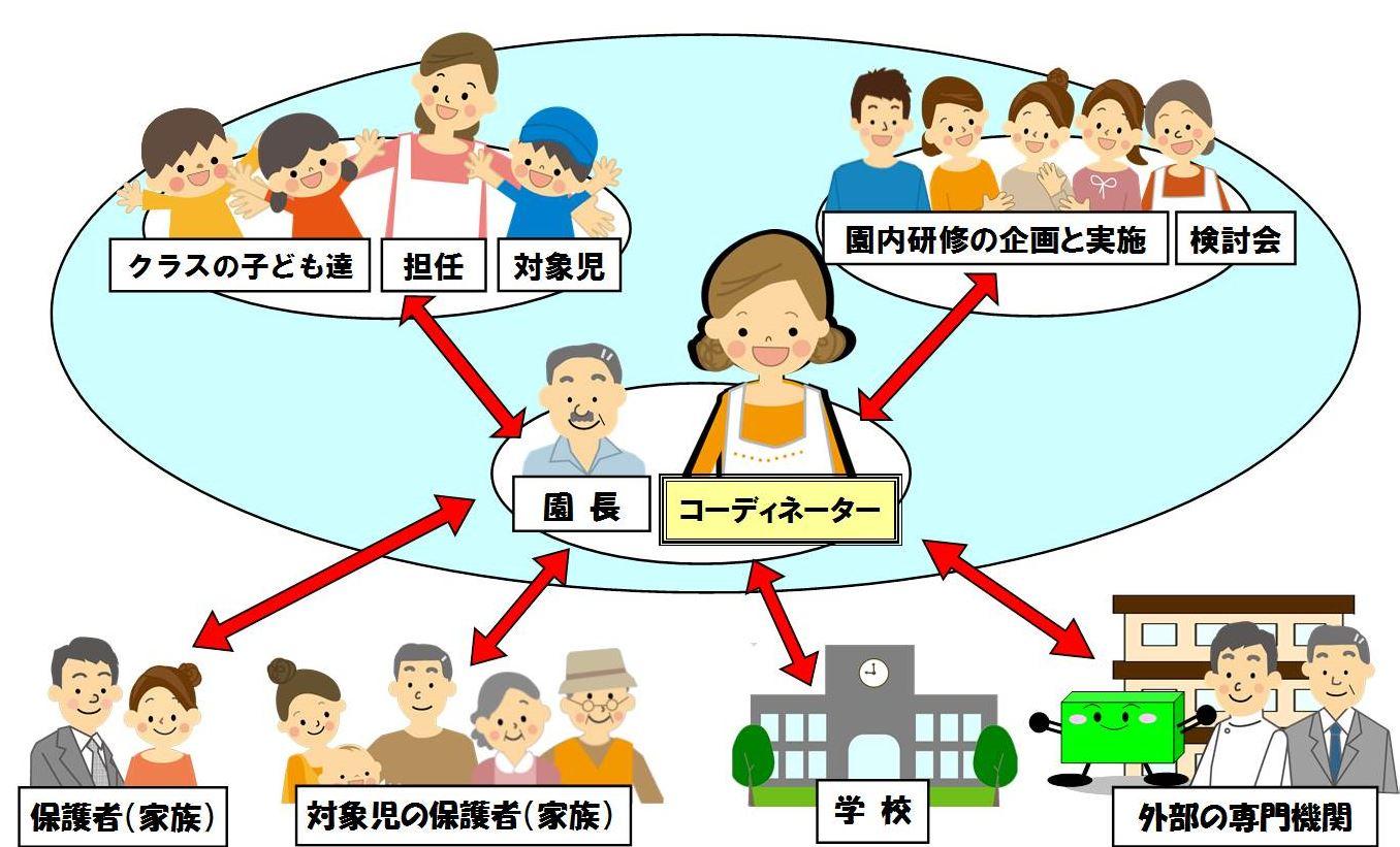 発達支援コーディネーターの役割と園内支援体制図