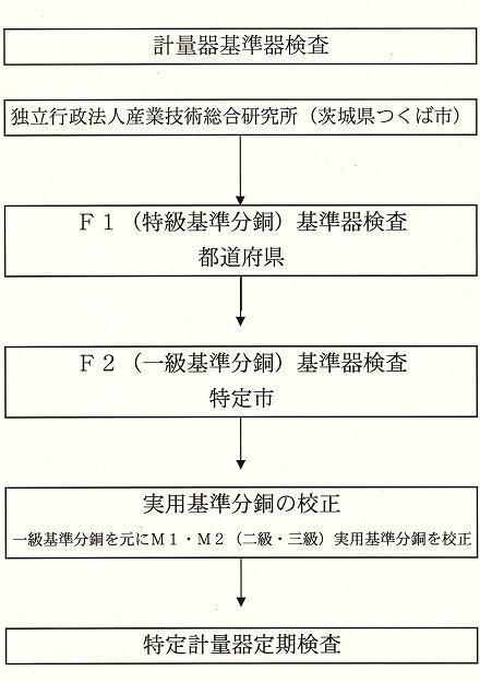 基準器供給体系図
