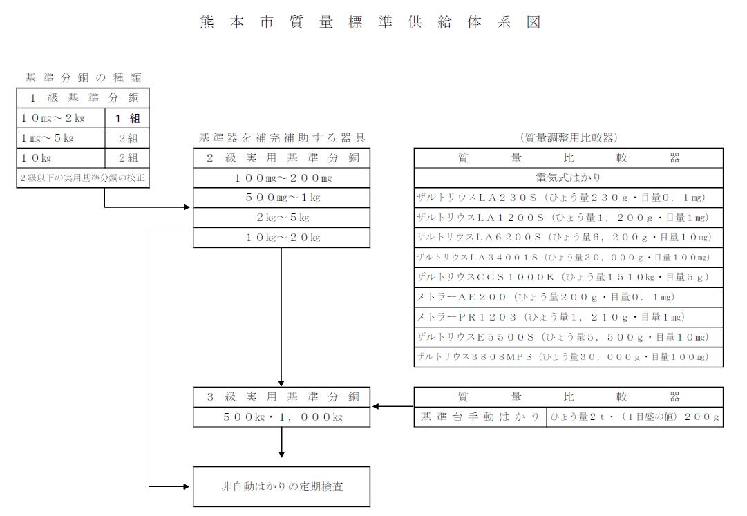 熊本市質量標準供給体系図