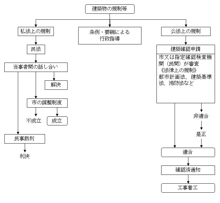 建築時の法規制概略図