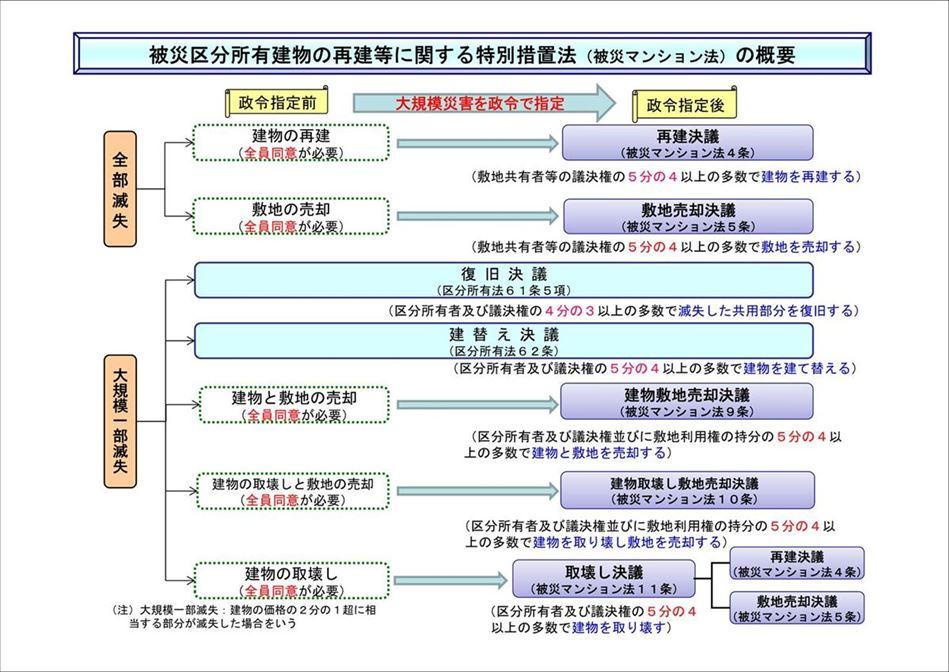 被災マンション法の概要図
