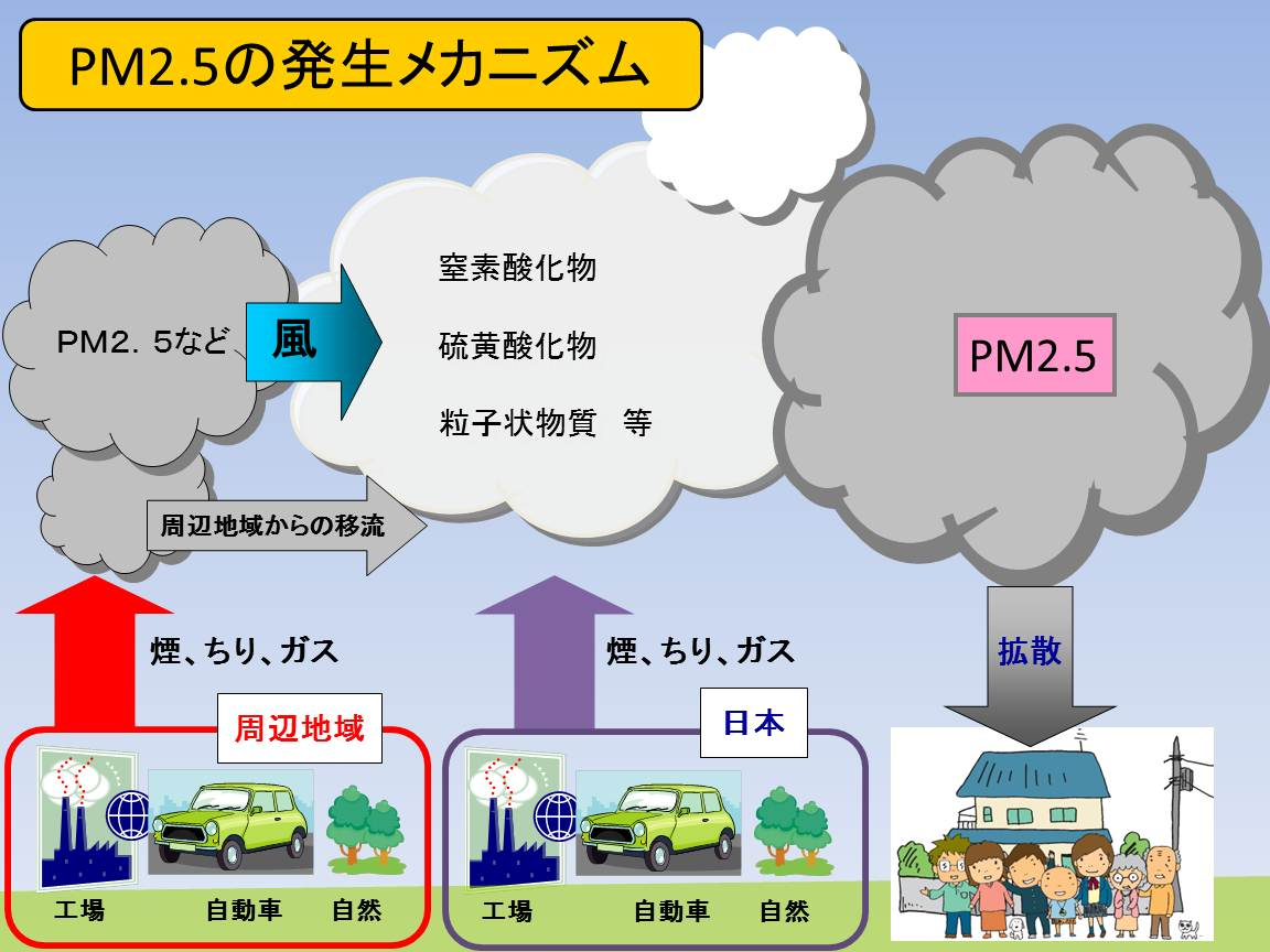 PM2.5の発生メカニズム