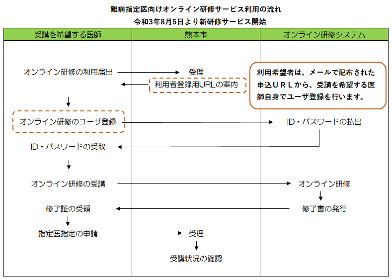 R3.8.5~オンライン研修申込から受講までの流れ