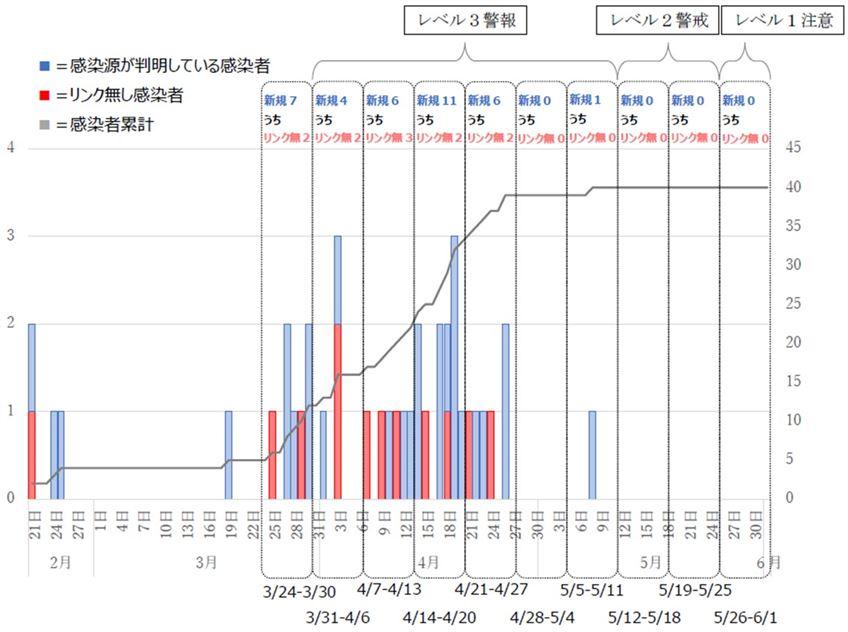 熊本市における新型コロナウイルス感染者発生状況