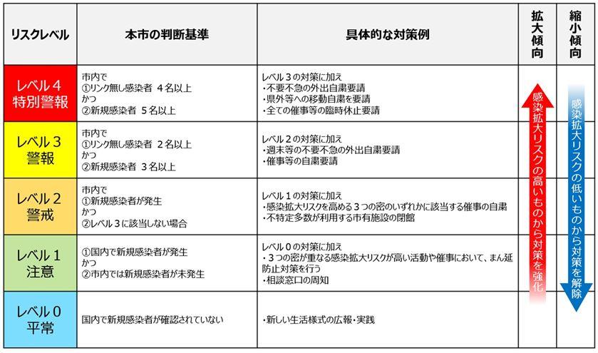 熊本市リスクレベル