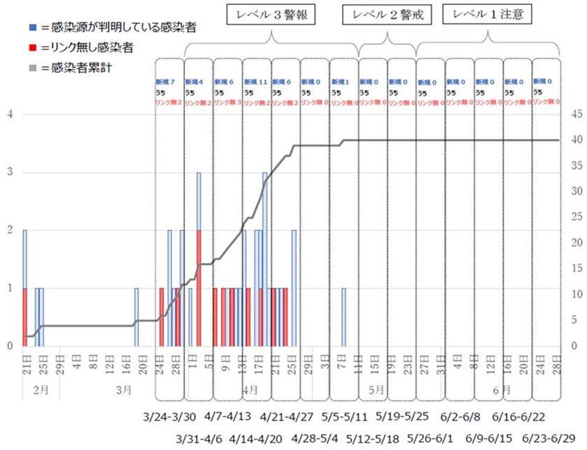 熊本市における新型コロナウイルス感染者発生状況のグラフ