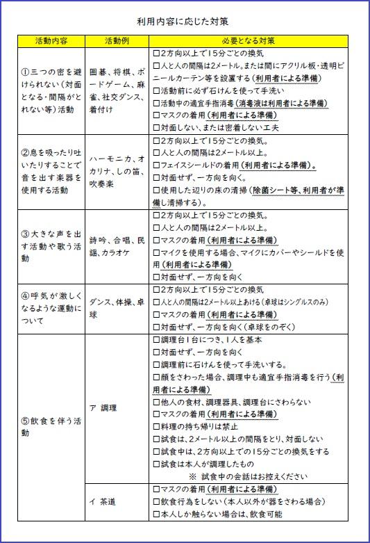龍田公民館の利用(ウラ)