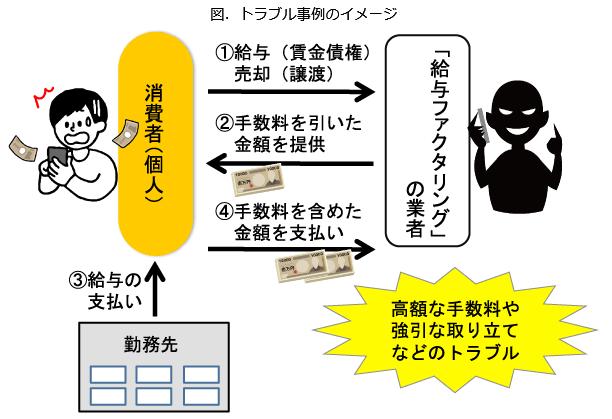 「給与ファクタリング」のトラブルのイメージ図