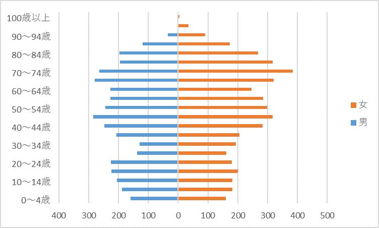 R2人口グラフ)麻生田