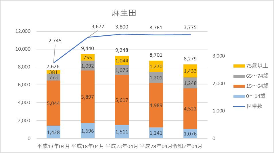 人口、世帯数グラフ)麻生田