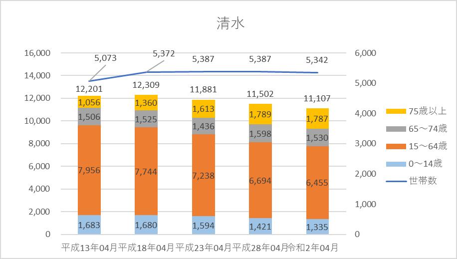 人口・世帯数グラフ)清水