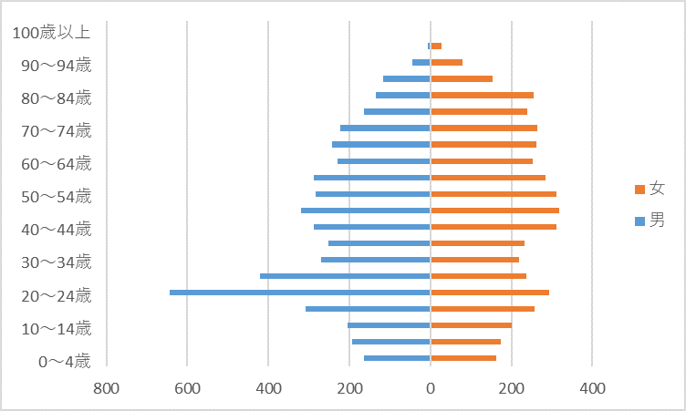 R2人口グラフ)城北