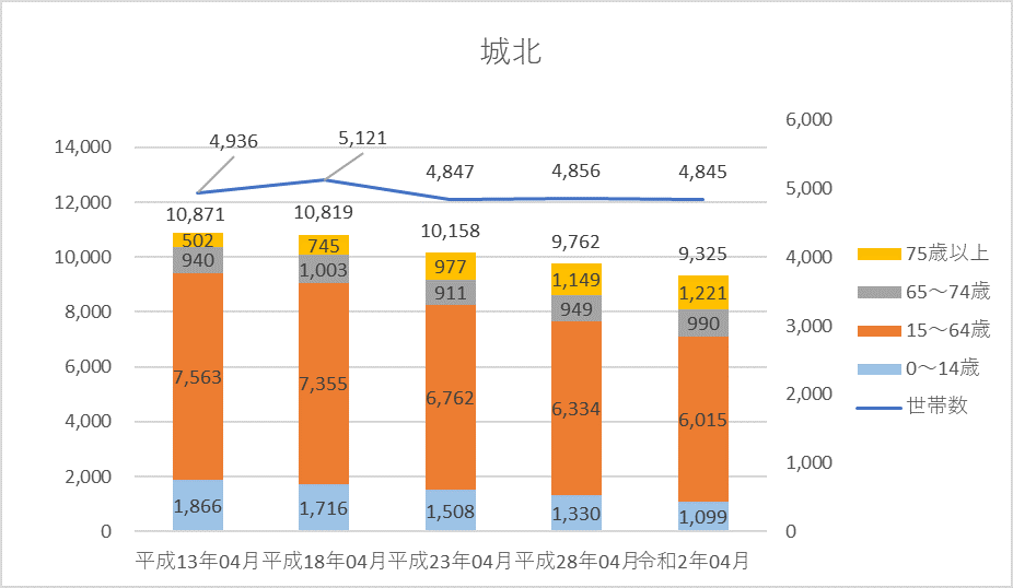 人口・世帯数グラフ)城北