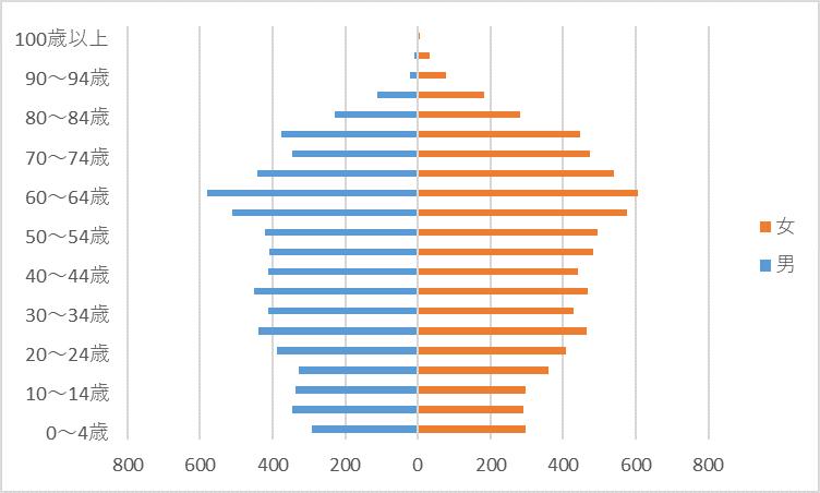 R2人口グラフ)高平台