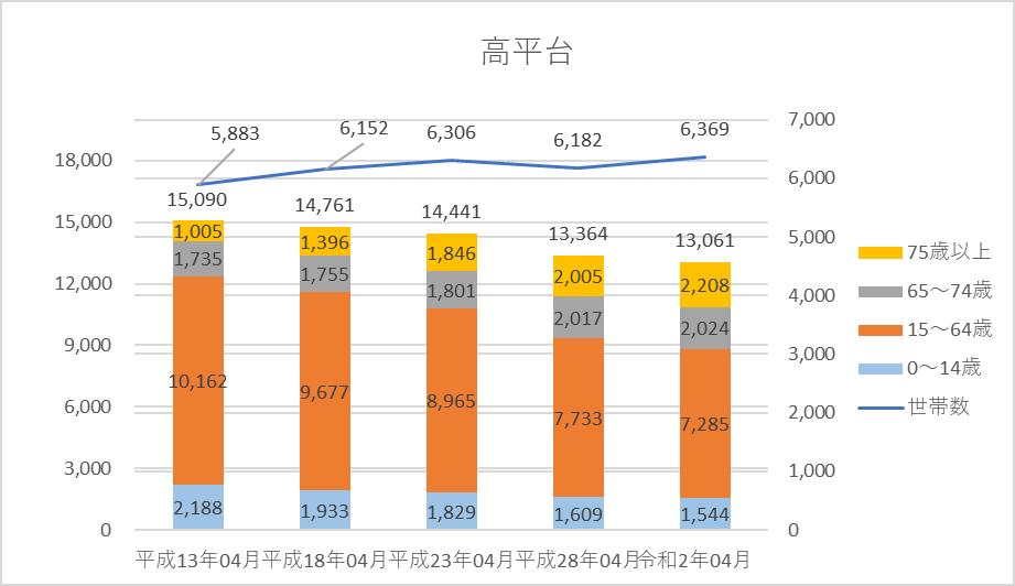 人口・世帯数グラフ)高平台