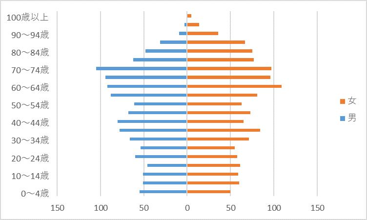 R2人口グラフ)大和