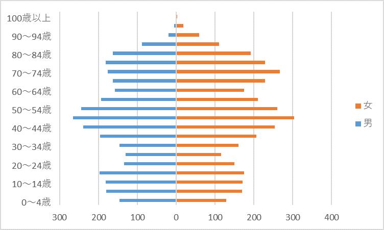 R2人口グラフ)武蔵