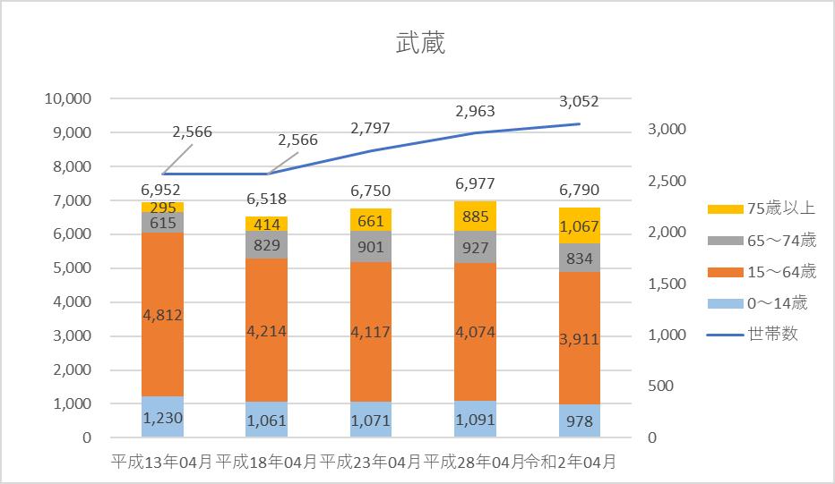 人口・世帯数グラフ)武蔵