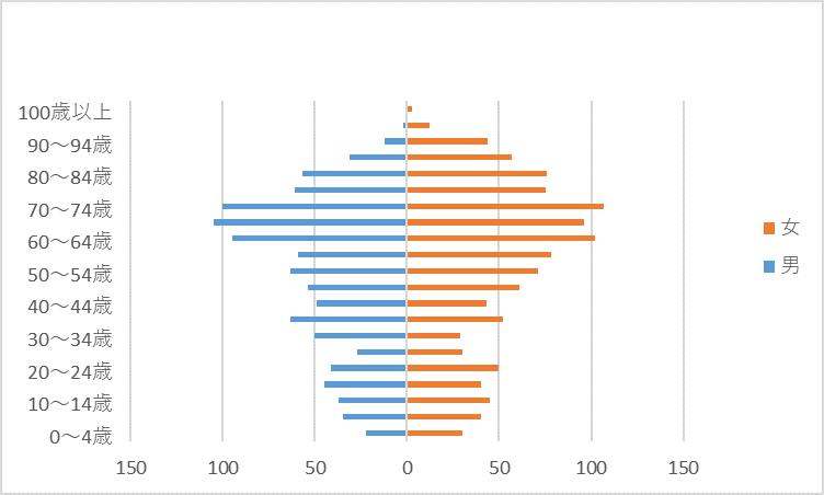 R2人口グラフ)田原